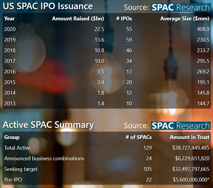 SPAC IPOs in 2020, July